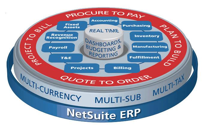 NetSuite_ERP_wheel